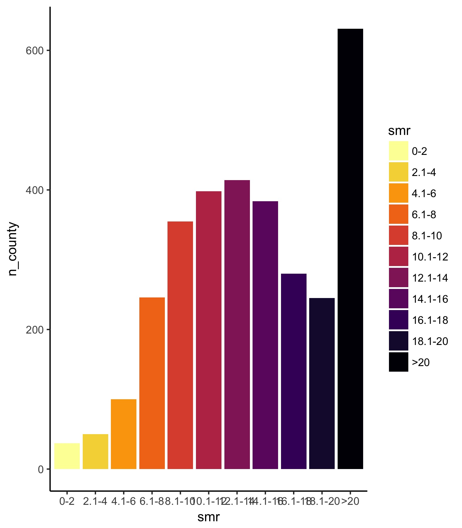 Using a histogram as a legend in choropleths | Not Positive